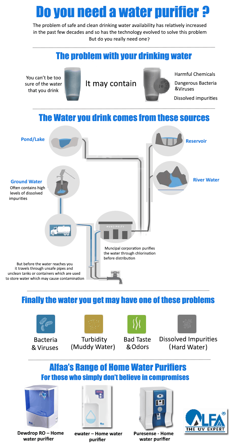 Do You Need A Water Purifier?