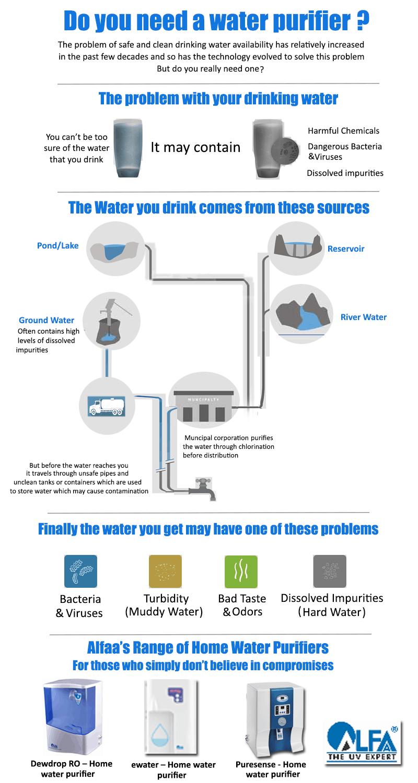 Do you need a water purifier?