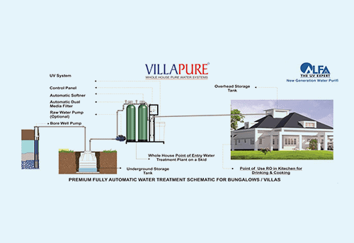 Alfaa Villapure Whole House Pure Water Systems