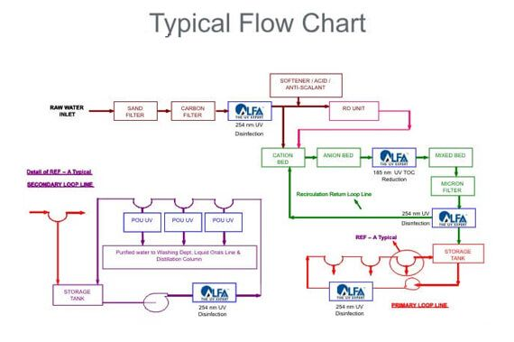 Alfaa UV systems Flow Chart