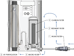 ewater 5 Step Purification Process: